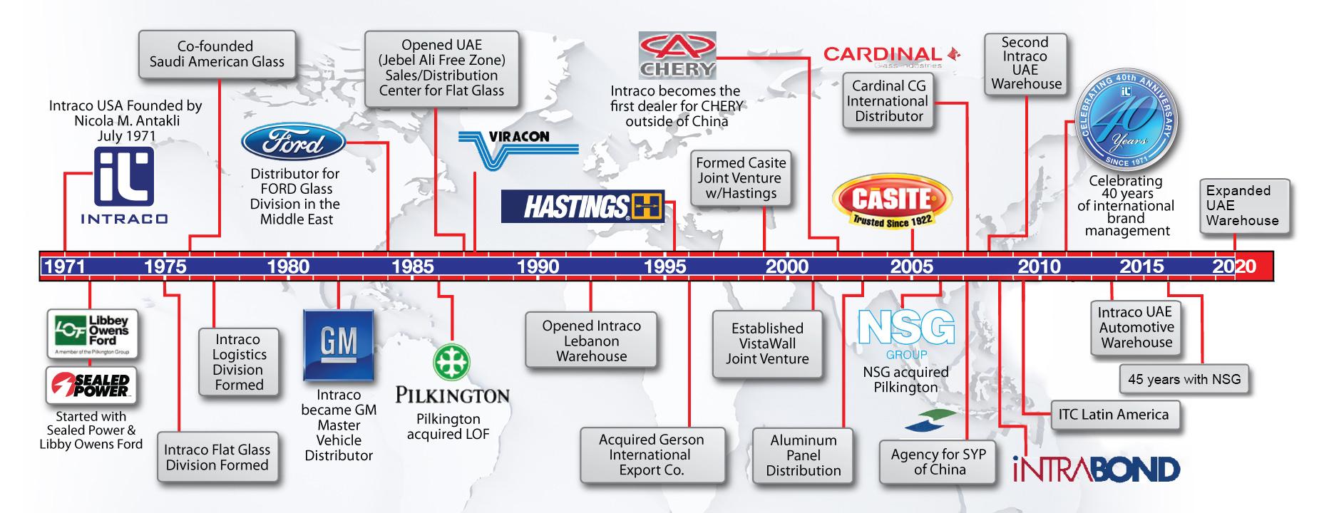 timeline-2020-2
